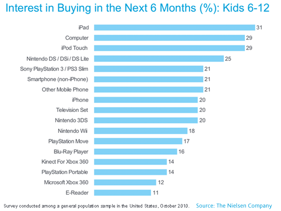 Kinder wollen iPads