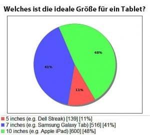 iPad Umfrage