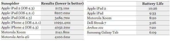 iPad 2 Performance Vergleich
