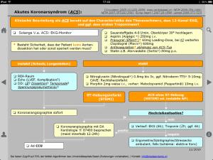 Beispiel des ACS (Akutes Koronarsyndrom)