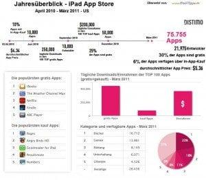 iPad App Store Jahresübersicht