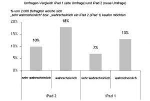 iPad 2 Nachfrage