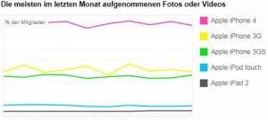 Kamera-Nutzungsstatistiken der Apple Geräte