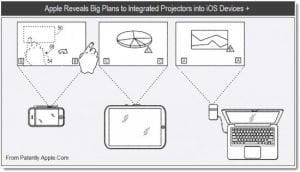 Projektoren im iPad und iPhone