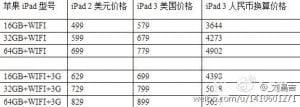 """""""iPad Modell"""" - """"iPad 2"""" - """"iPad 3"""""""