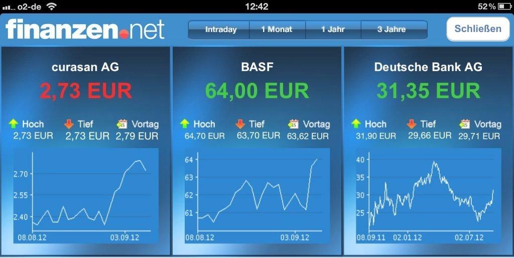 Finanzen Net.De